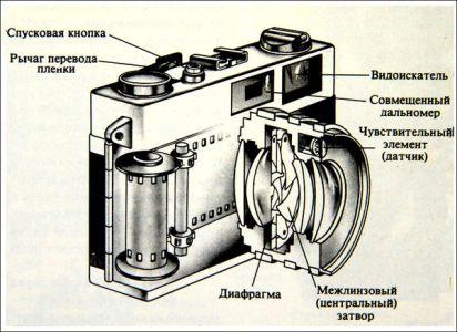 Принцип работы плёночного фотоаппарата