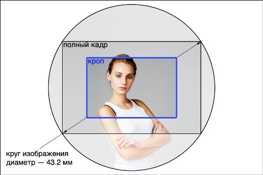 Что такое кроп-фактор и полнокадровая матрица?