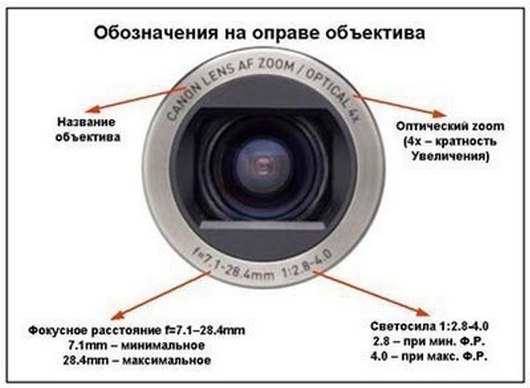Объектив фотоаппарата и его назначение