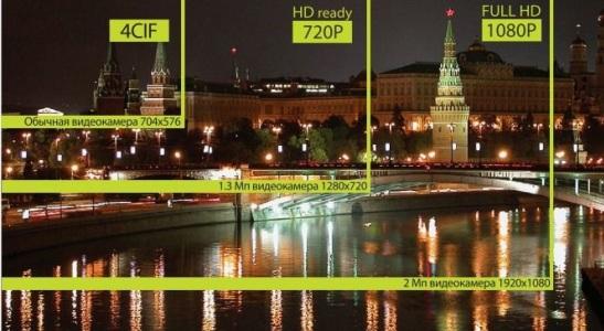 Пиксели и мегапиксели в цифровой фотографии